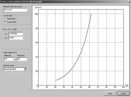 رسم منحنی چکش